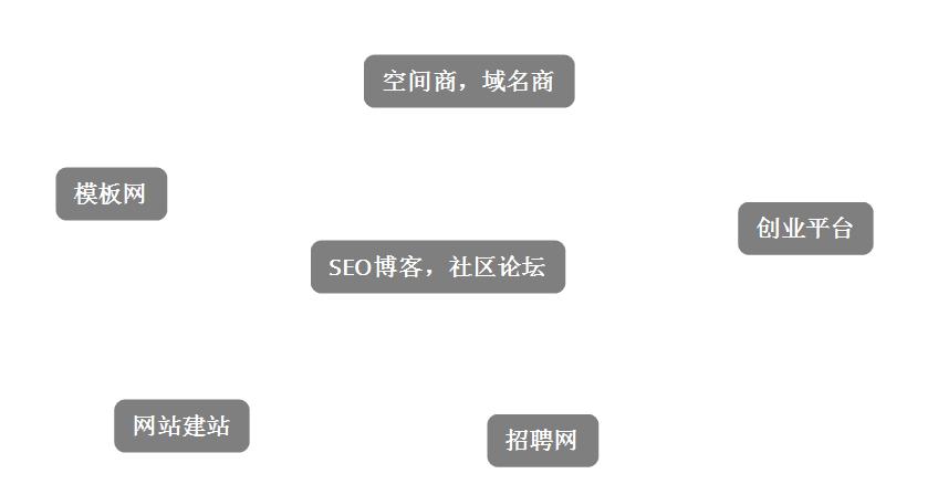 网状生态链系统